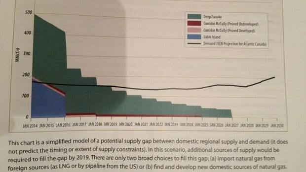 The report discusses projected supply and demand for gas.