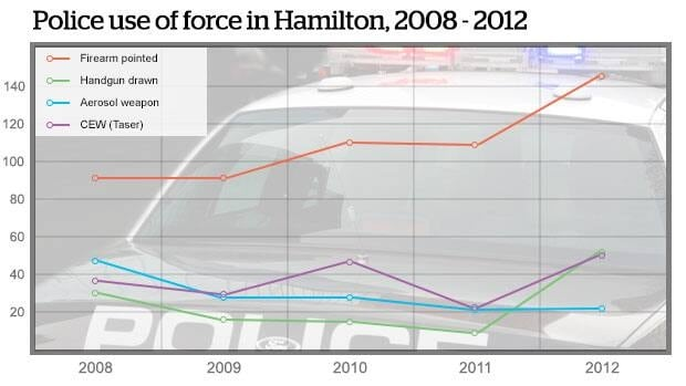 This line graph shows how police use of force levels have fluctuated in Hamilton from 2008-2012.