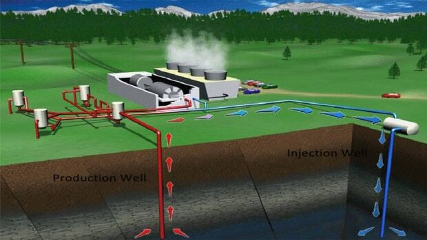 Geothermal Energy Extraction | Life Free Energy