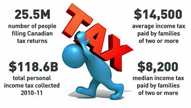 More than 25 million people filed tax returns in 2010, the latest year for which there is a range of data available. Households of two or more people paid an average $14,500 in taxes that year.