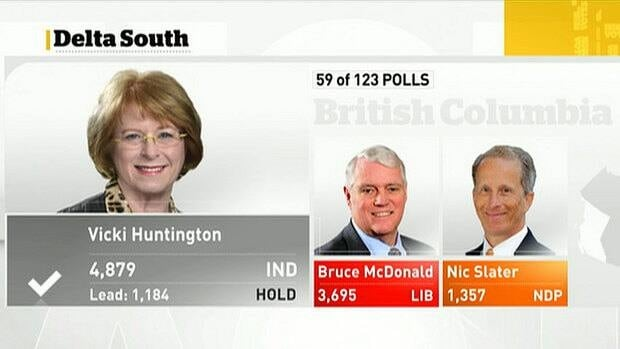 With 59 of 123 polls reporting, Vicki Huntington led in the Delta South riding by 1,184 votes.