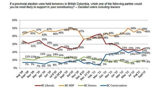 The poll of 800 B.C. voters selected from a Angus Reid panel was conducted on September 10 and September, 2012.