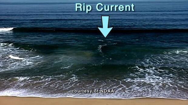 Rip currents form between sand bars when surf pushes water on to the shore.