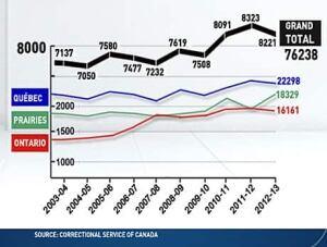 mi-prison-segregation-chart