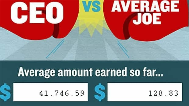 This image shows the average pay of a Canadian CEO versus the typical Canadian's, on the CCPA's interactive web tool