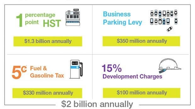 Metrolinx needs to raise $2 billion to fund GTHA expanded transit.
