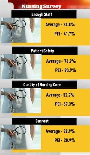 pe-mi-nursing-stats