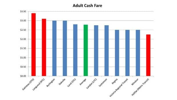 Metro Transit compared the cost of a ride to other similar-sized cities in Canada.
