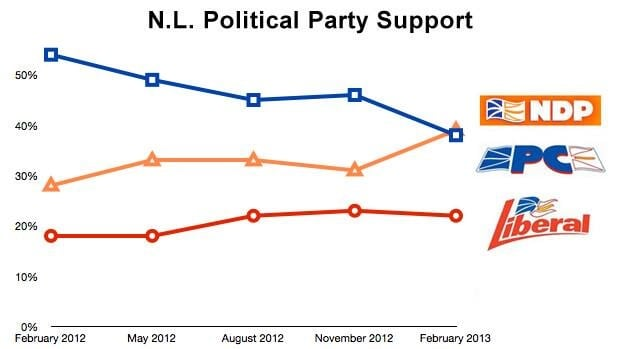 This chart shows changes in voter intentions in Newfoundland and Labrador over the last year, as tracked by Corporate Research Associates.