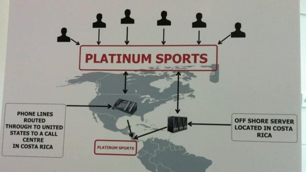 Police said earlier this month that the Platinum SB website was allegedly part of a multi-million-dollar illegal sports betting operation run by elements of organized crime.