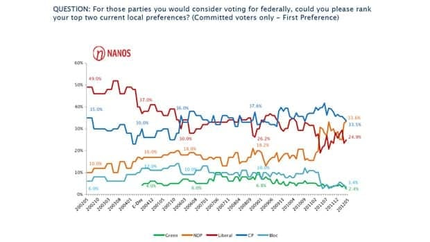 In a new poll, the Tories and the NDP were tied as the most preferred parties among Canadian voters.