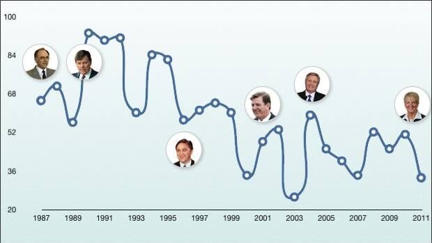 This chart shows sitting days at the house of assembly from 1987 to 2011. The legislature sat for only 33 days last year, the lowest since the election year of 2003. The house was open for 93 days in 1990. CBC