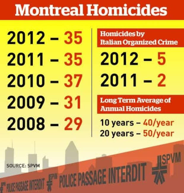2012-montreal-homicides-460