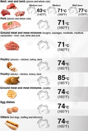 meat-safety-chart
