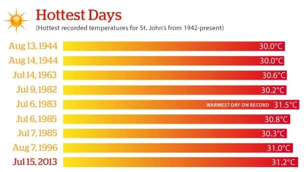 Monday's temperature peaked at 31.2 C, the second-highest ever recorded at St. John's YYT.