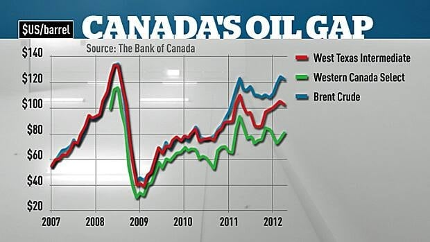 This chart shows the discrepancy between what the most common Canadian oil blend goes for on the international market versus other benchmark oils.