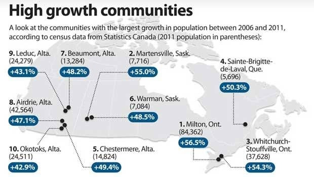 City centres grew by just 5.3 per cent — less than the national average. But peripheral areas grew 8.7 per cent over the five years.