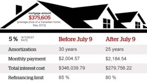 Ottawa has moved to cut the maximum length of an insured mortgage to 25 years, effective today.