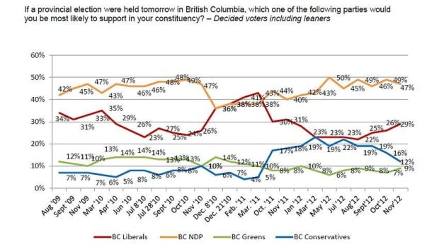 The online survey of 800 randomly selected B.C. voters was conducted from Nov. 21 to 22, 2012.