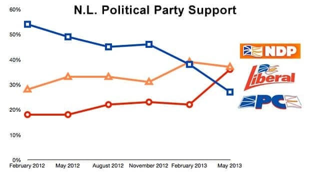 A new CRA poll has shown a reversal in political fortunes for the three parties.