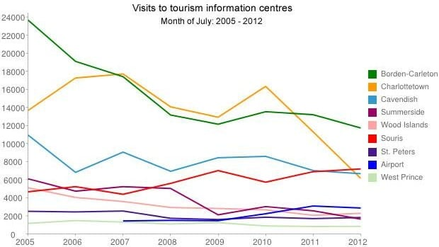 Almost every tourist information centre in the province has seen a significant decline in visitors.