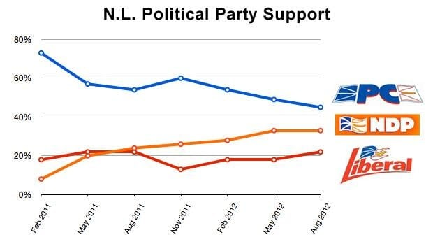 This chart tracks voter preferences in Newfoundland and Labrador since the winter of 2011.