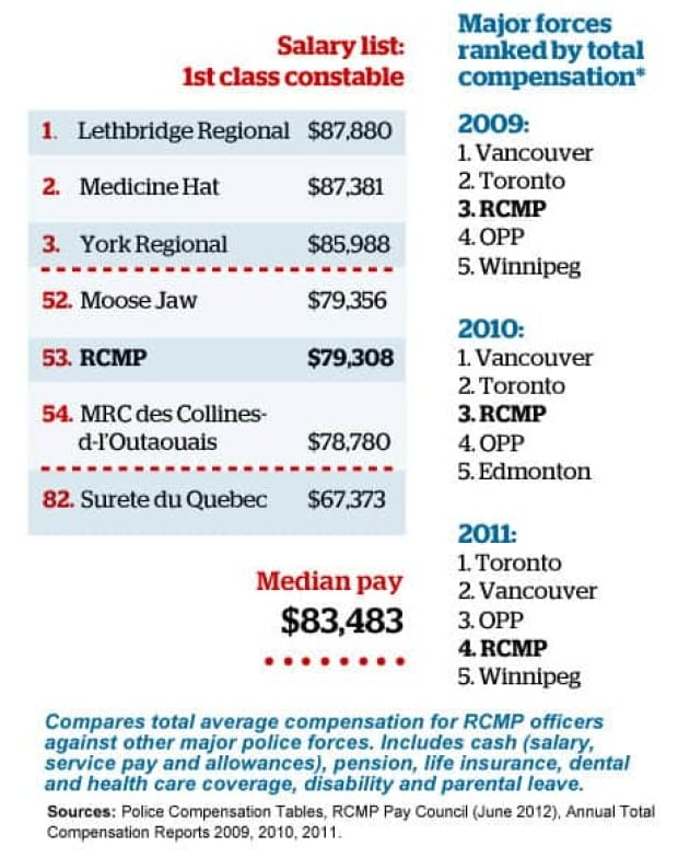 mi-rcmp-paybenefits-infographic460