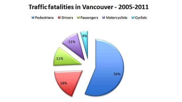 According Vancouver Police statistics, from 2005 to 2001, 56 per cent of fatalities in traffic collisions were pedestrians.