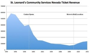 nevada_tickets