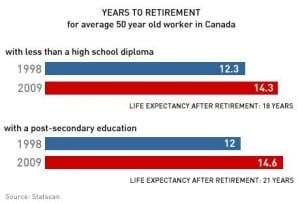years-to-retirement