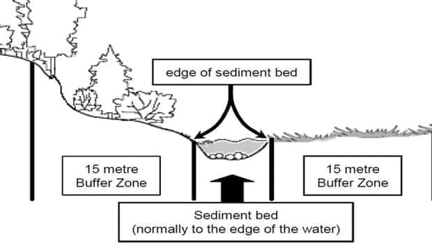 A buffer zone is a protected area alongside watercourses and wetlands.