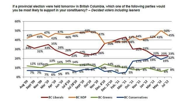 The July Angus Reid poll shows the NDP and leader Adrian Dix hold solid support in B.C.