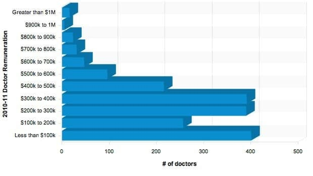 A break down of what New Brunswick doctors were paid by medicare in 2010-11.