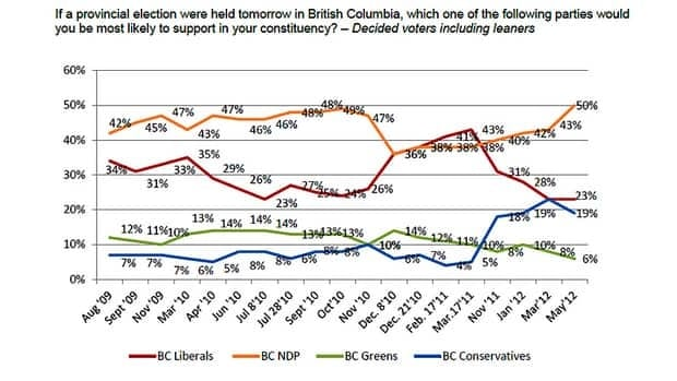 The online survey of 802 B.C. residents was conducted by Angus Reid Public Opinion from May 7 to May 9, 2012.