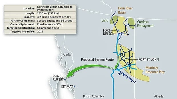 The 850-kilometre pipeline proposed by Spectra Energy and U.K.-based BG Group would carry natural gas across northern B.C. to the site of a possible liquefied natural gas terminal at Prince Rupert.