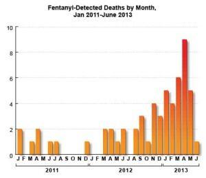fentanyl-deaths_2011-2013