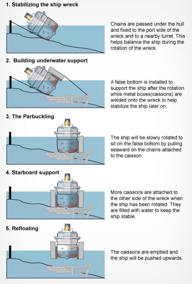 Costa_Concordia_refloating_infographic