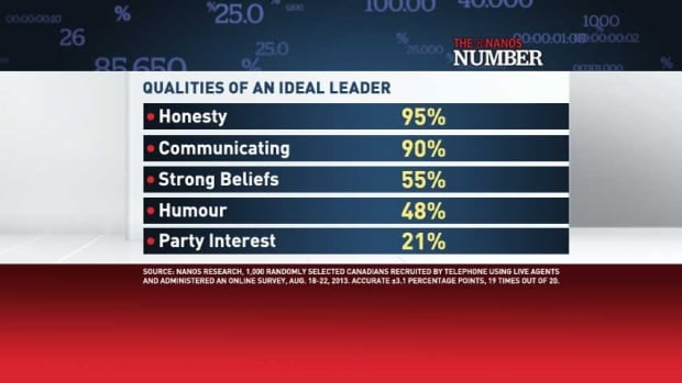 Qualities of an ideal leader
