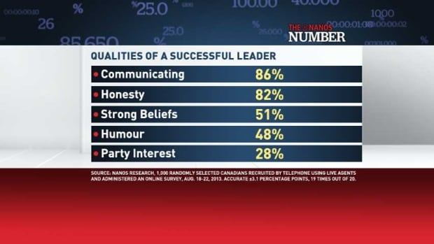 Qualities of a successful leader