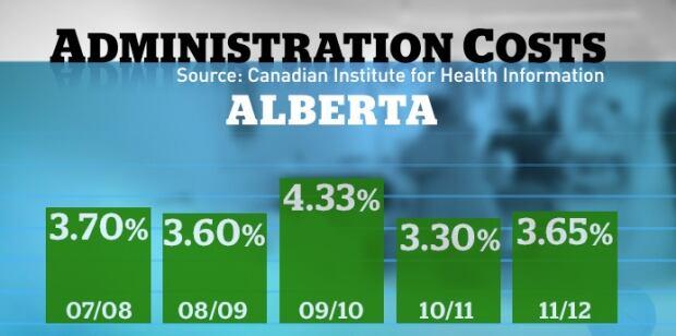 Administrative costs health care Alberta