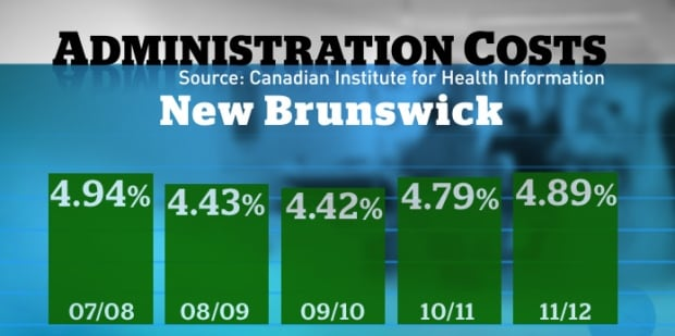 Administrative costs health care New Brunswick