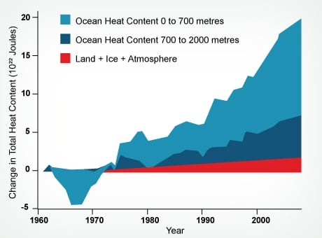 Distribution of climate changing heat
