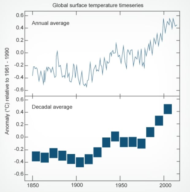 160 Years of Global Surface Temperatures