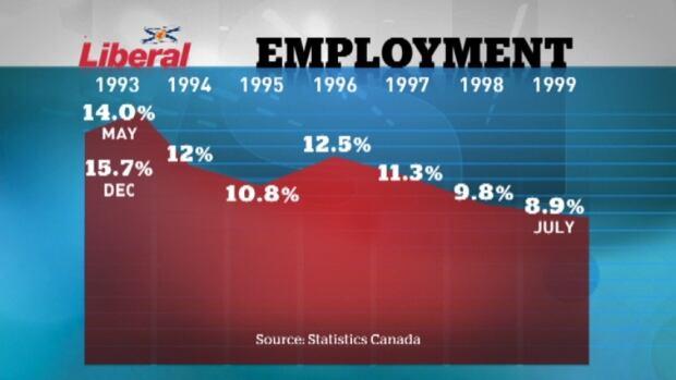 Unemployment rates under 1990s Liberals