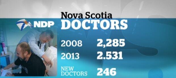New doctors in Nova Scotia