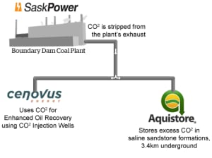 SaskPower and Aquistore