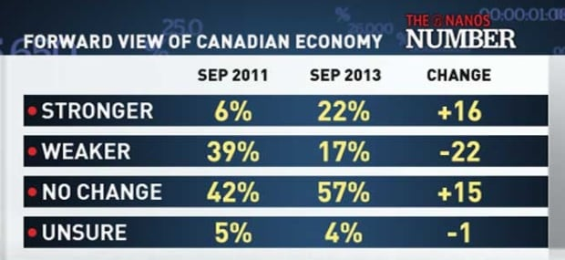 Forward View of the Canadian Economy