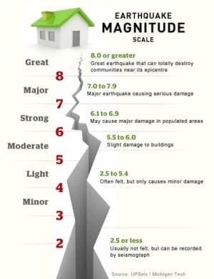 earthquake-magnitude