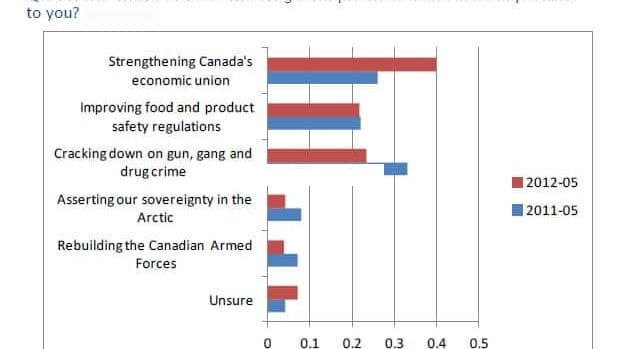 In a Nanos survey, Canadians singled out the economy as the top long-term priority.