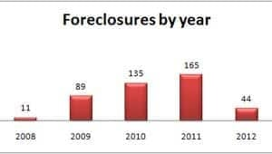 mi-bc-120214-okanagan-foreclosures